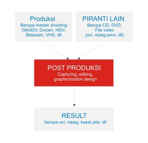 Post Produksi